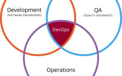 ¿Que significa DevOps y por qué lo usamos para ayudar a mejorar su empresa?